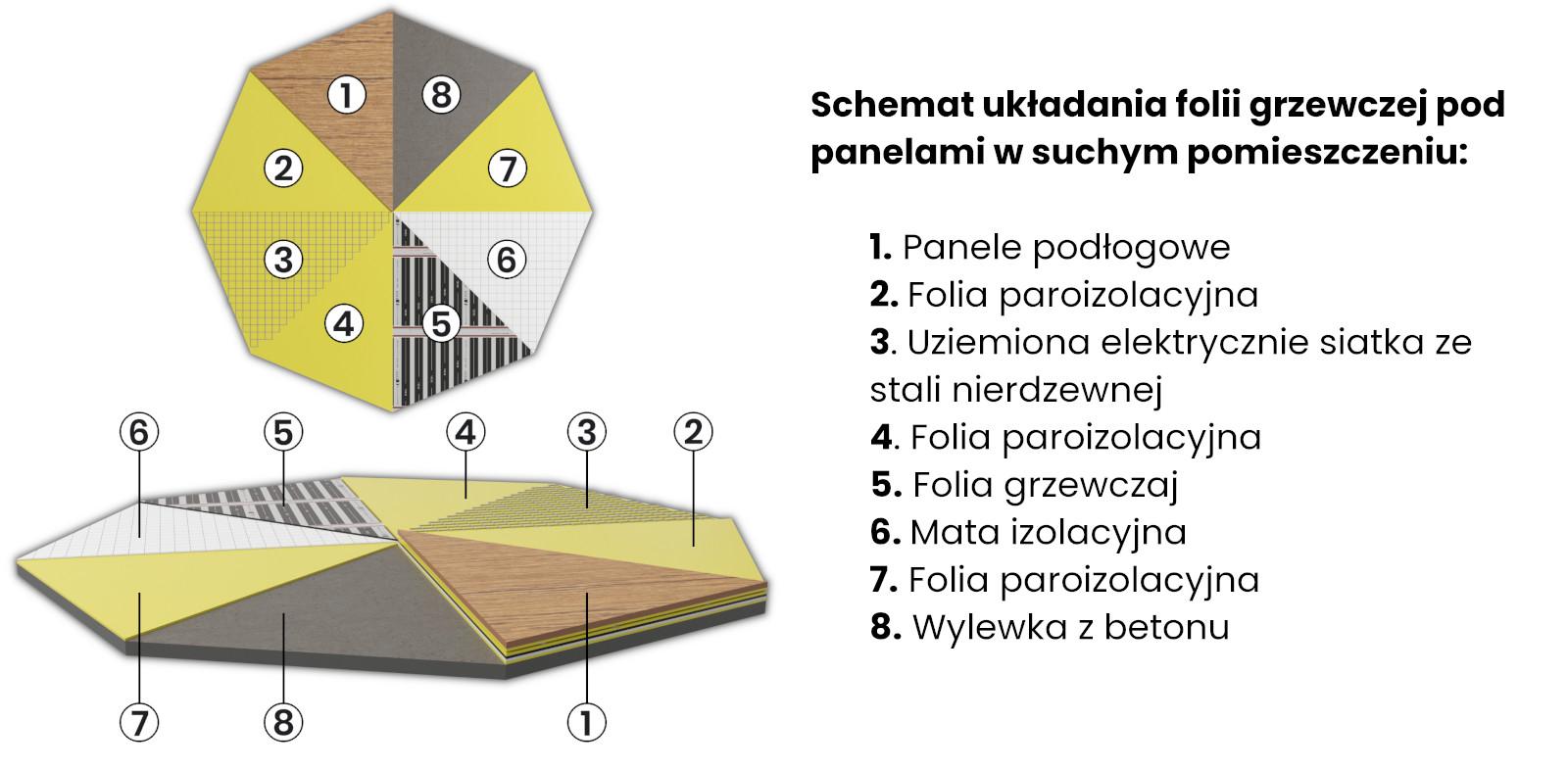 Schemat układania folii grzewczej pod panelami w suchym i wilgotnym pomieszczeniu